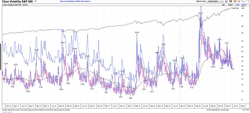 The VIX, which measures S&P 500 volatility, generally remains fairly low, interrupted by large spikes.