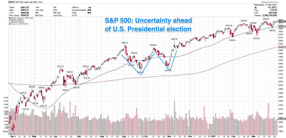 The S&P 500 pulled back ahead of the election, but resumed its uptrend once market had certainty.