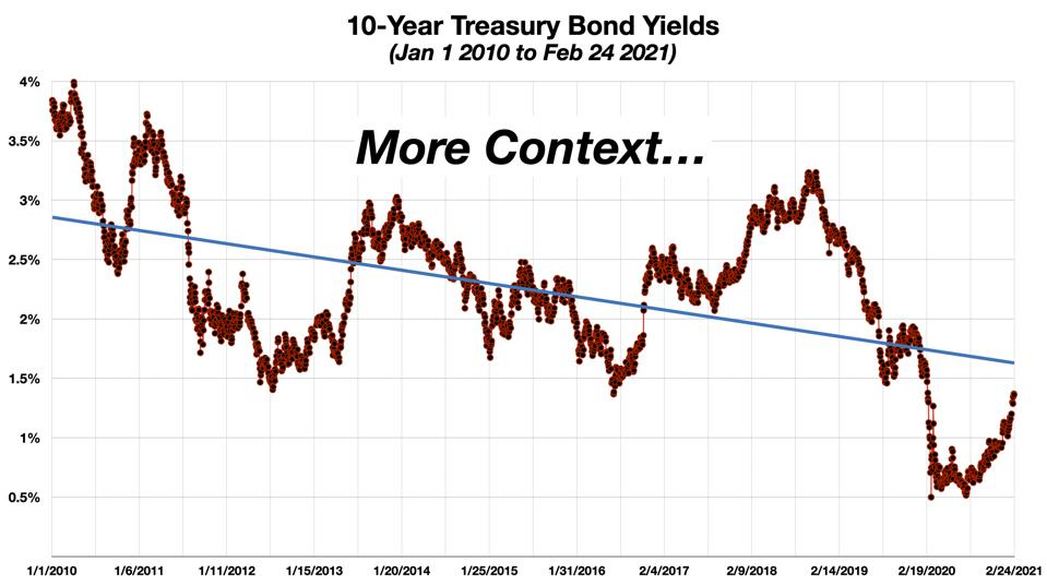 Bond Yields Over the Last Ten Years copy