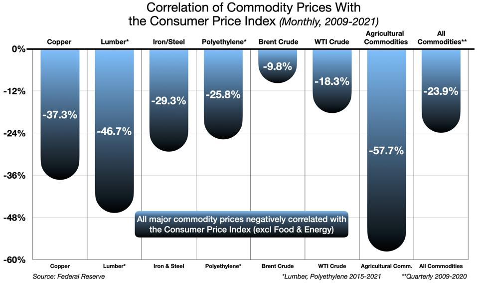 Correlation of the Consumer Price Index with Commodity Prices