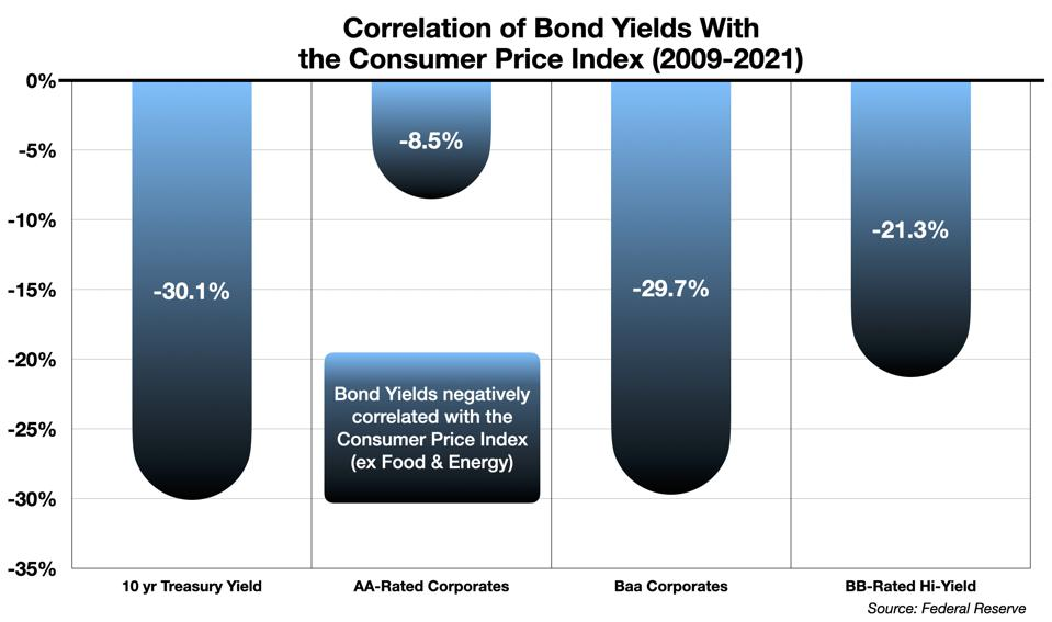 Correlation of the Consumer Price Index with Bond Yields