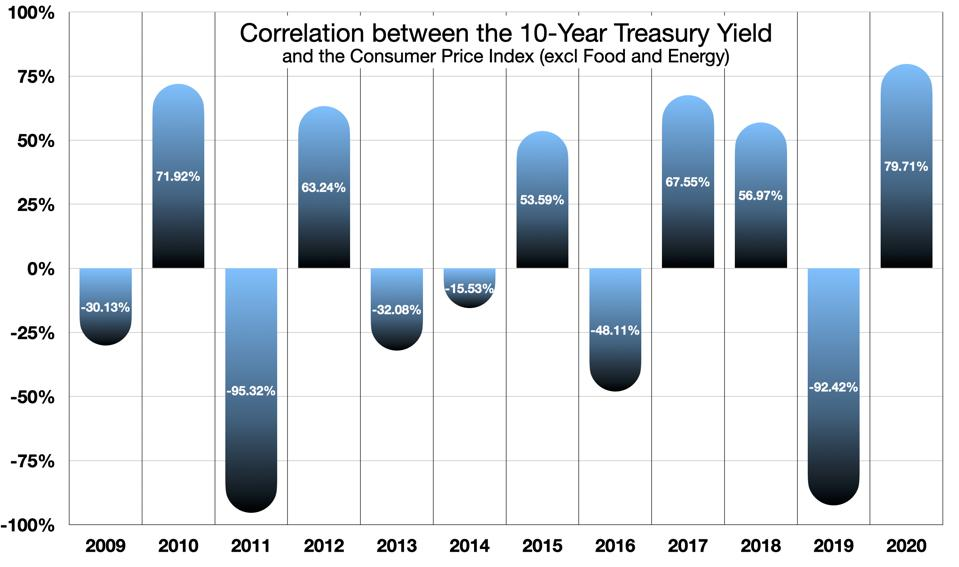 Correlation between the Consumer price Index and 10-Year Treasury Bond Yields, Year by Year 2009-2020