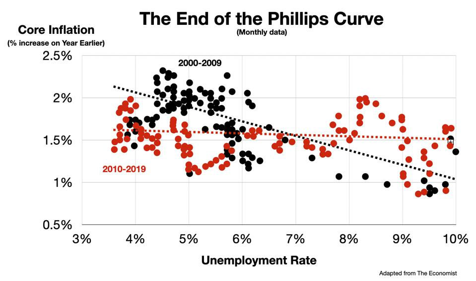 The End of the Phillips Curve