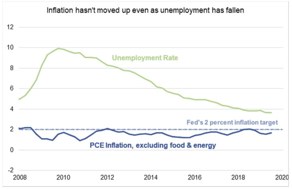 Unemployment vs Inflation -- The Last decade