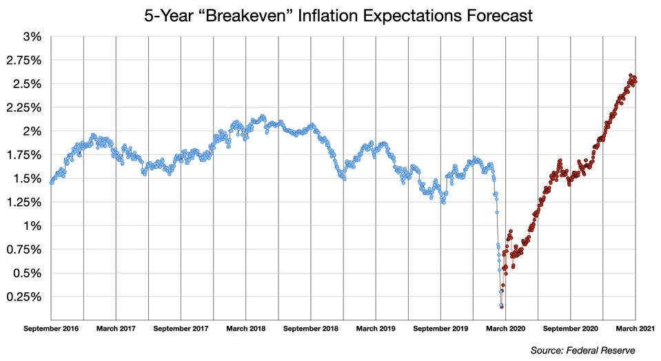 5 Year Breakeven Inflation Forecast