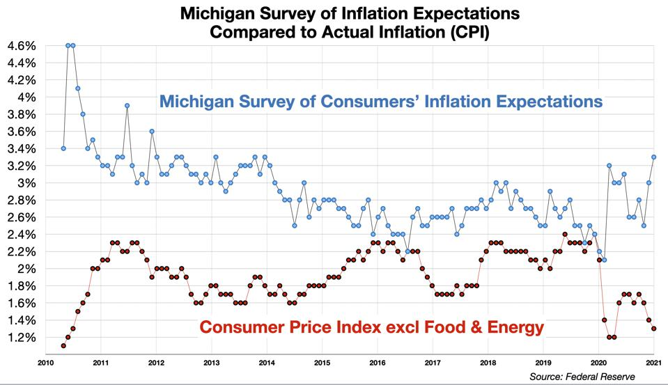 Michigan Survey of Consumer Inflation Expectations