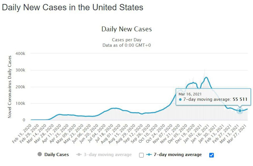 The number of daily new coronavirus cases, with 7-day moving average, as of March 31, 2021