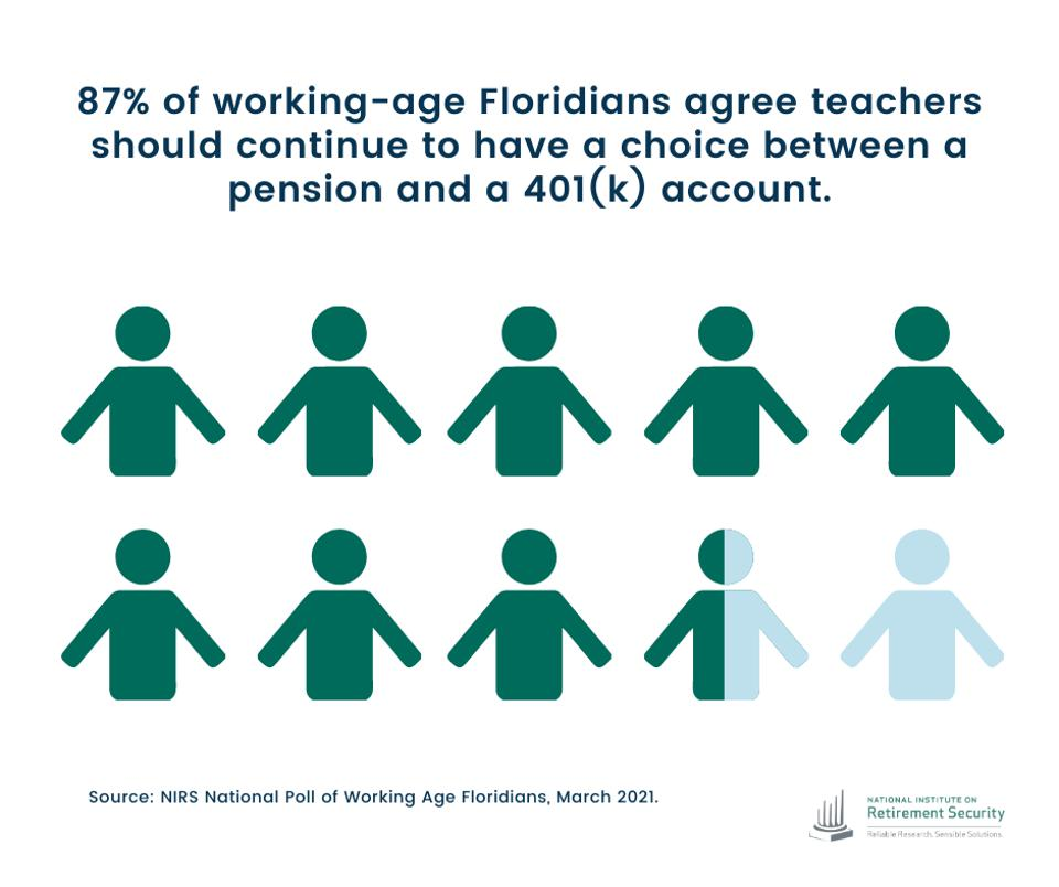87% of Floridians support retirement choice for teachers.