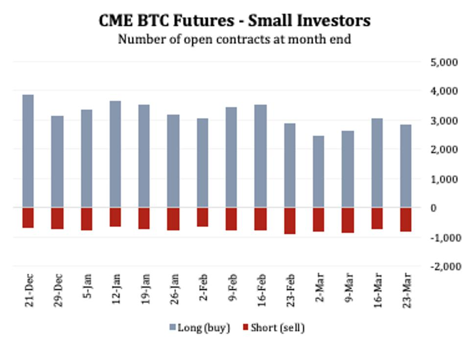 CME bitcoin futures holdings retail investors open interest