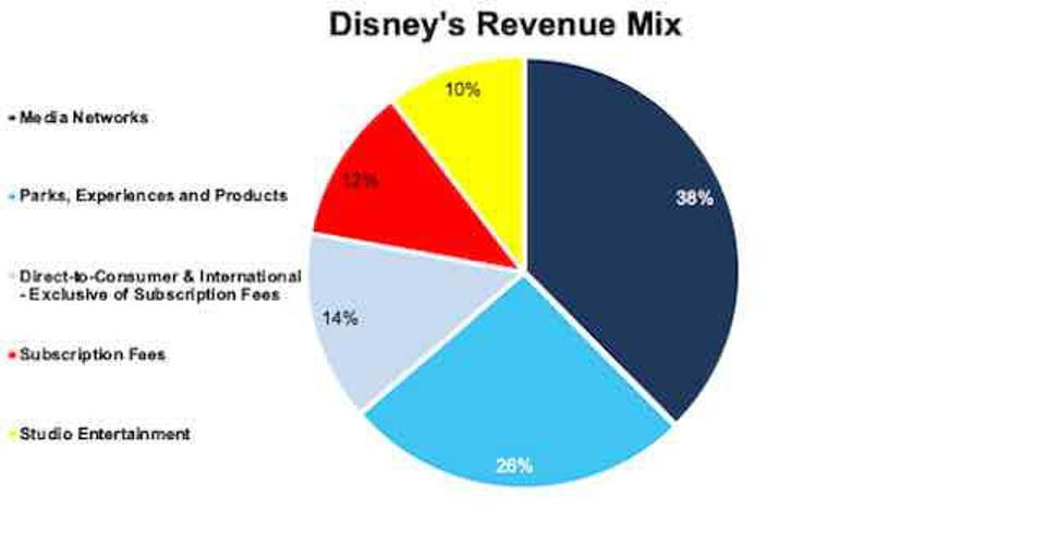 DIS Revenue Mix