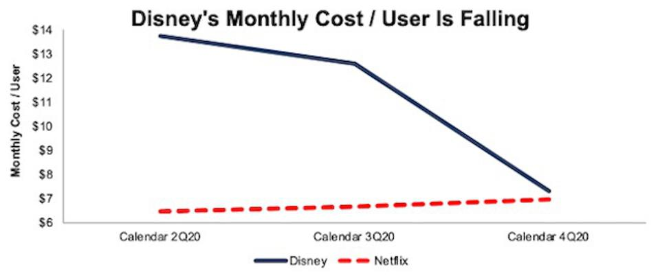 DIS & NFLX Monthly Cost Per User