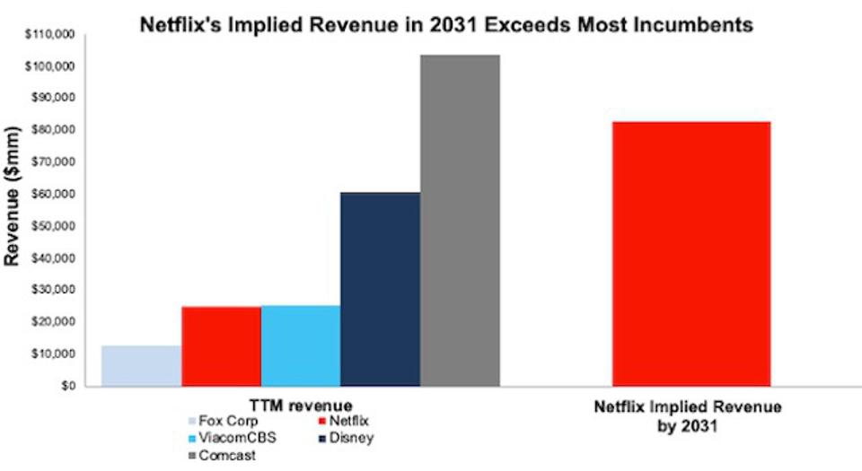 NFLX Implied Revenue Vs. Incumbents