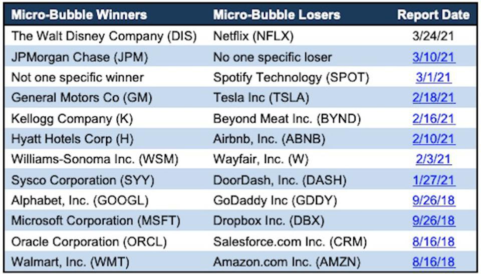 Micro-Bubble Winners and Losers