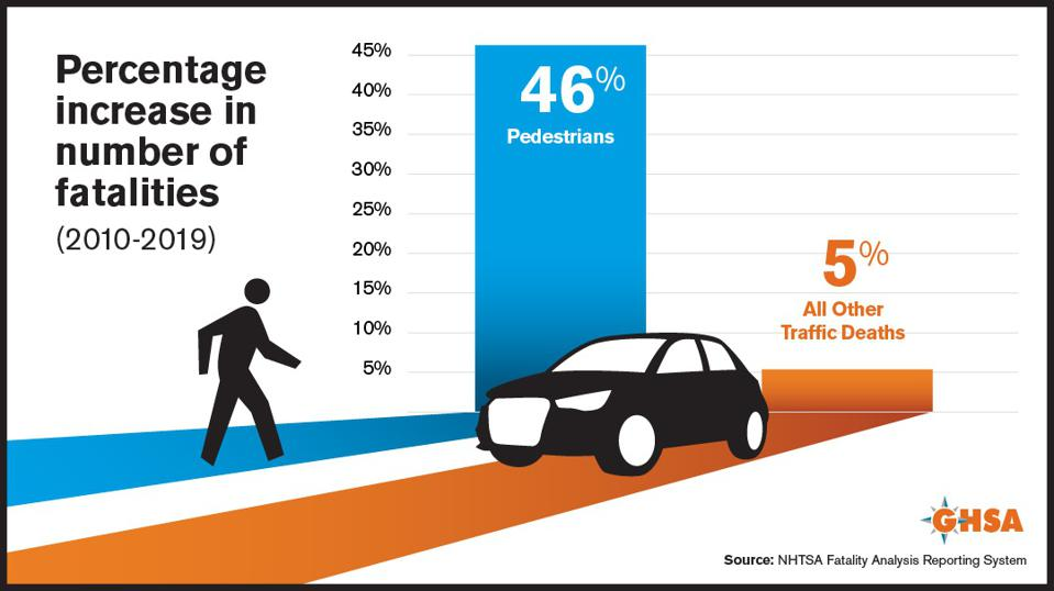 A graphic depicting the increase in pedestrian deaths over the last decade.