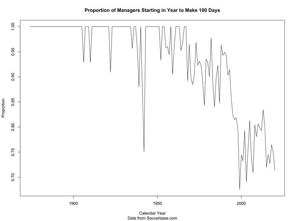 The proportion of managers making 100 games has fallen to about 75% over the yearrs