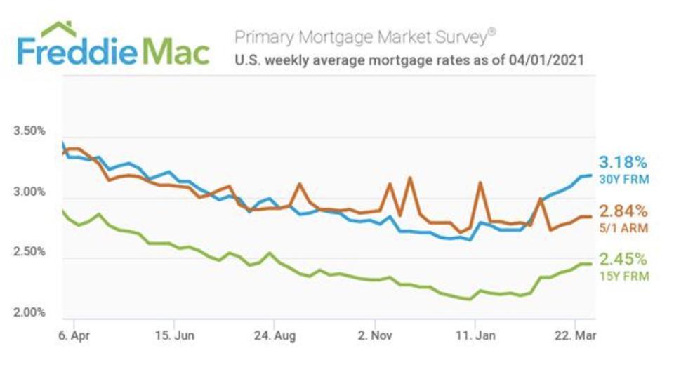 Interest rates, mortgage interest rates, homebuying