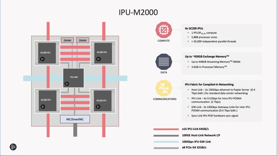 The Graphcore IPU-Machine as 4 IPUs, up to 450 GB DRAM, and the IPU-Fabric.
