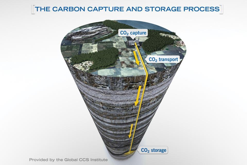 carbon capture and storage process