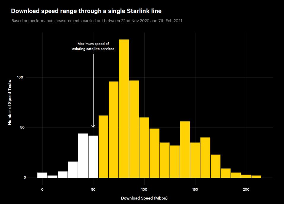 Starlink download speed performance chart