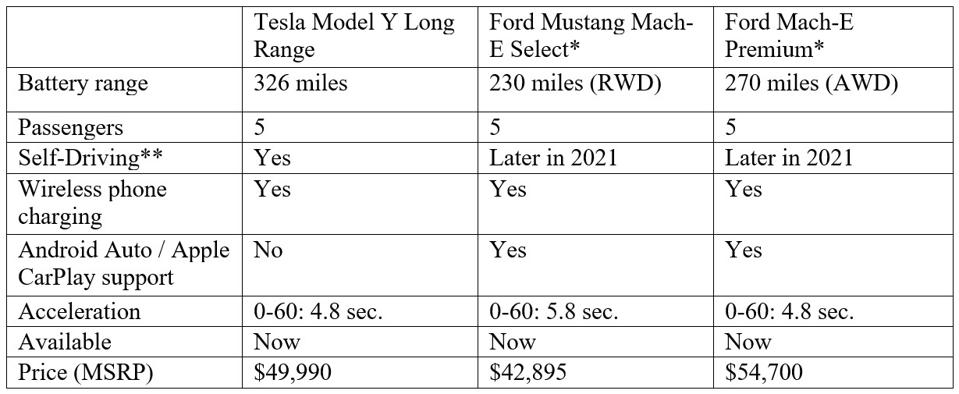 Tesla Model Y Long-Range vs Mustang Mach-E: April 2021.