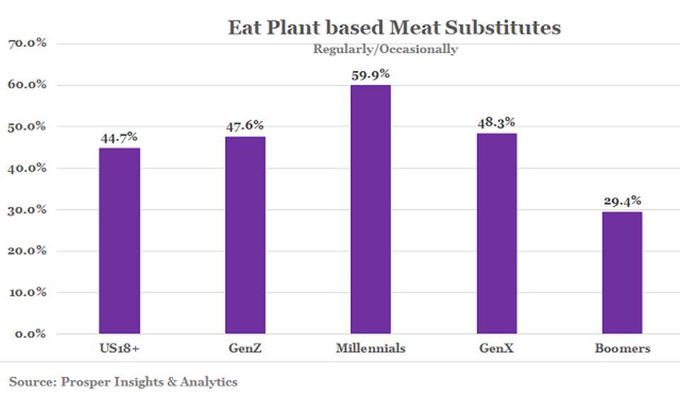 Prosper - Eat Plant Based Meat Substitutes