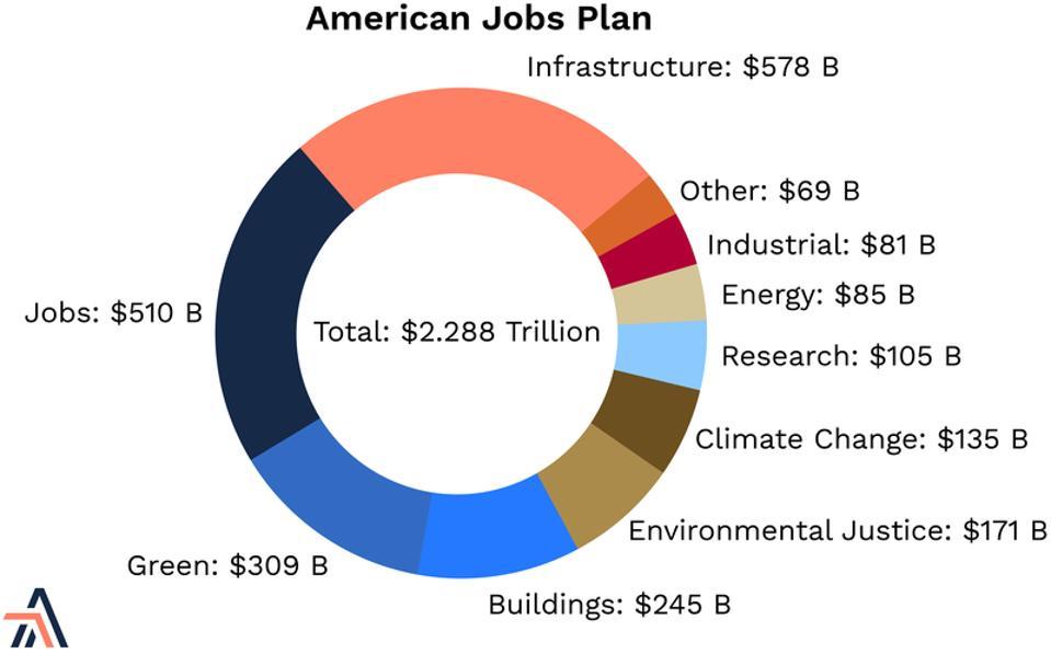 Breakdown of the Biden/Harris American Jobs Plan by spending category.