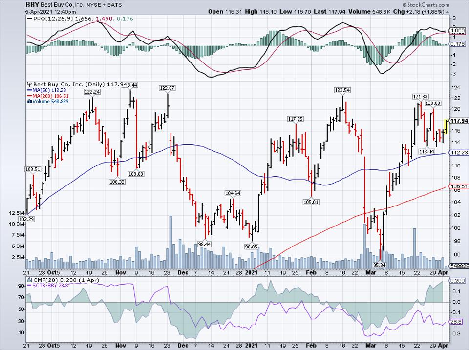 Simple moving average of Best Buy Co Inc. (BBY)