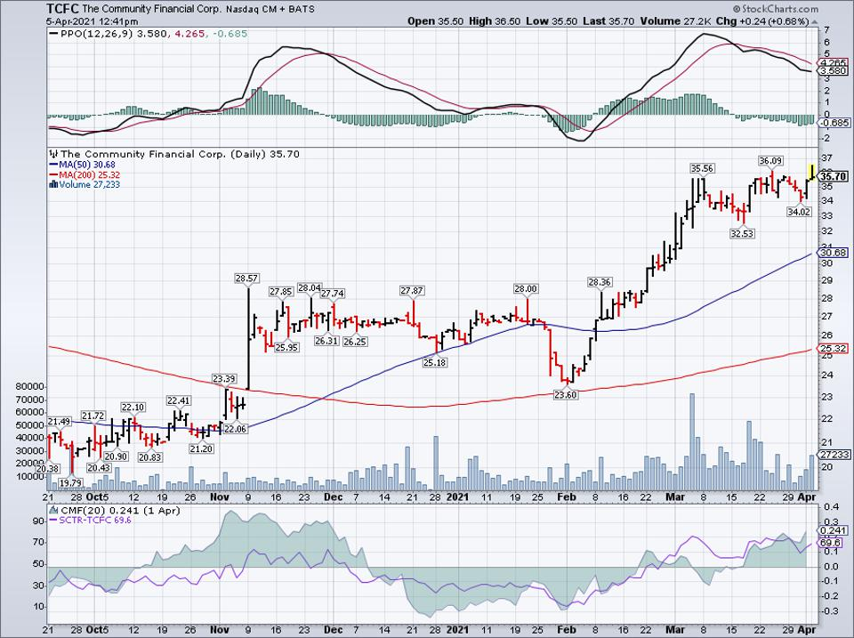 Simple moving average of Community Financial Corp (TCFC)