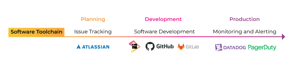 a software toolchain timeline depicting planning, development, and production