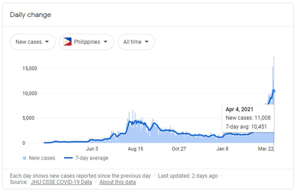 Seven-day rolling average of confirmed Covid-19 cases in the Philippines.