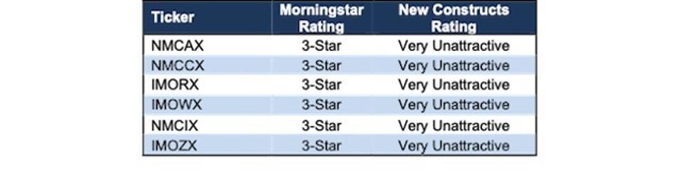Nouvelles constructions NMCAX Ratings Vs Morningstar