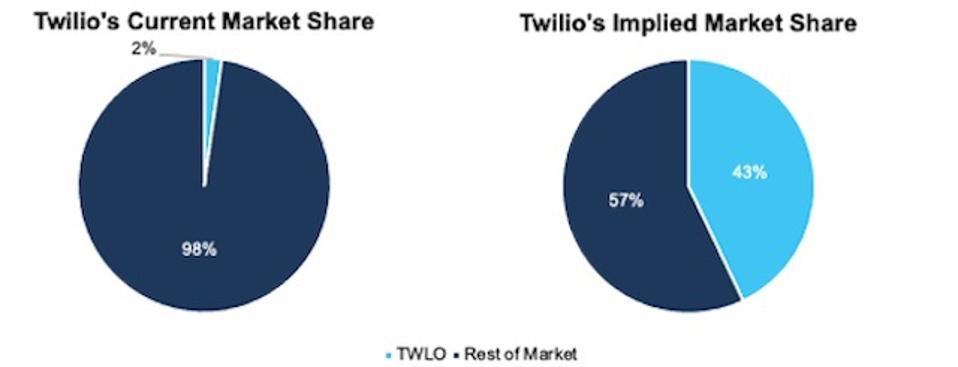 Part de marché implicite de TWLO DCF