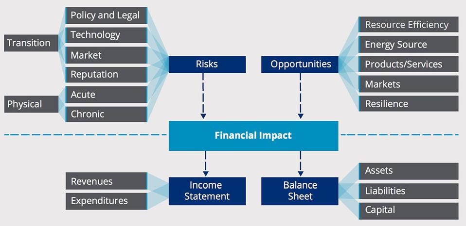 Climate-related Risks, Opportunities, and Financial Impact