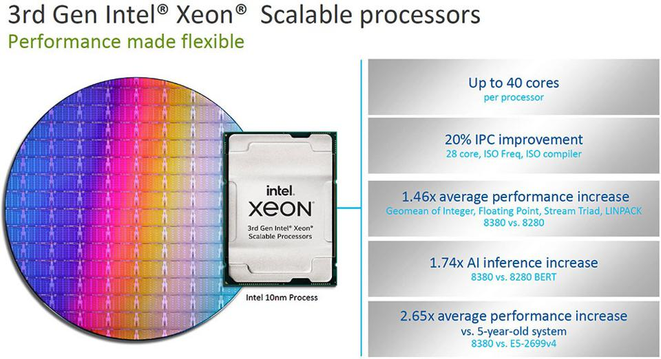 Intel 3rd Gen Xeon Scalable Features And Benefits