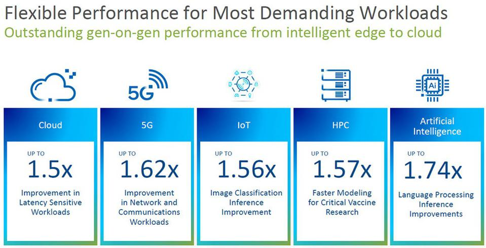 Intel 3rd Gen Xeon Scalable Performance Claims
