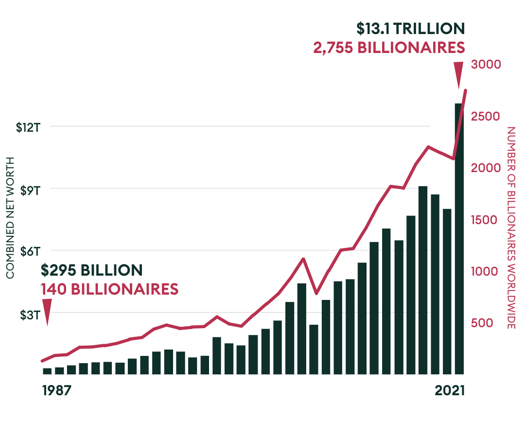 Number of Billionaires and combined net worth