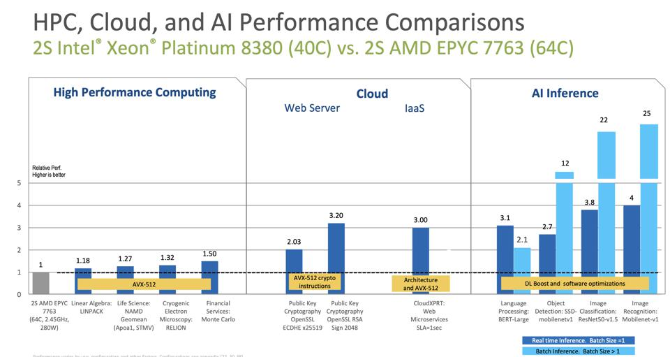 Intel still beats AMD in AI and Floating point performance.