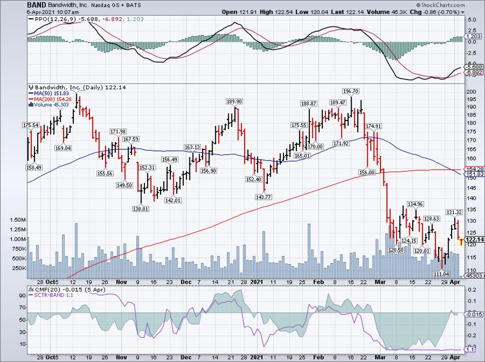 Bandwidth Inc Simple Moving Average (BAND)