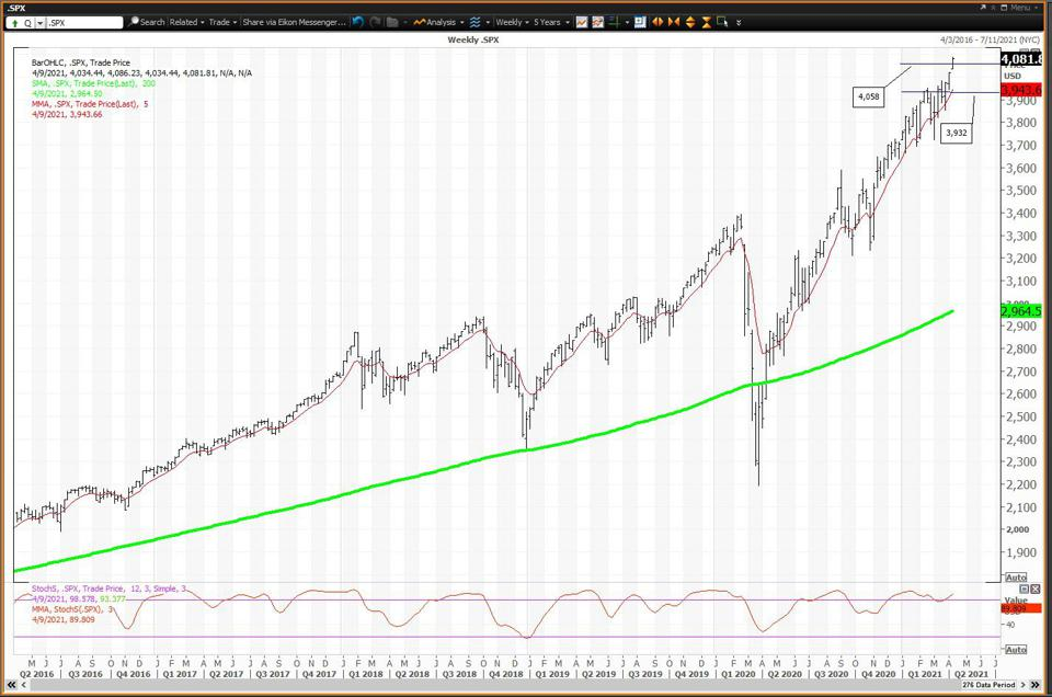 The chart is positive but overbought