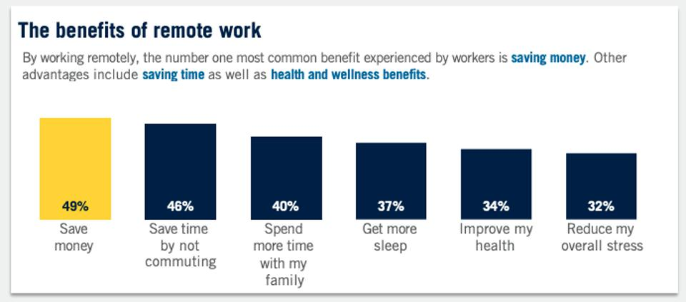 A graph of the reasons why people like to work remotely.