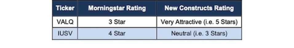 VALQ & IUSV New Constructs vs. MorningStar Ratings