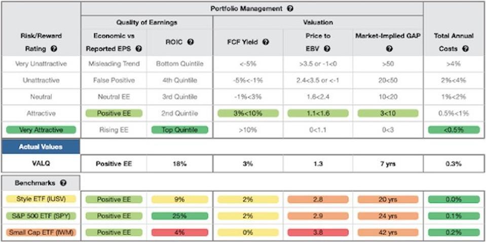 VALQ Rating Breakdown