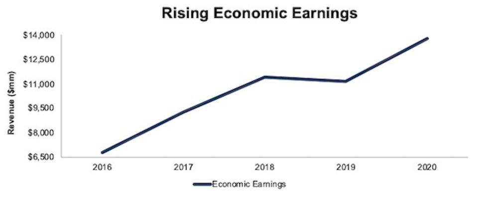 INTC Economic Earnings Since 2016