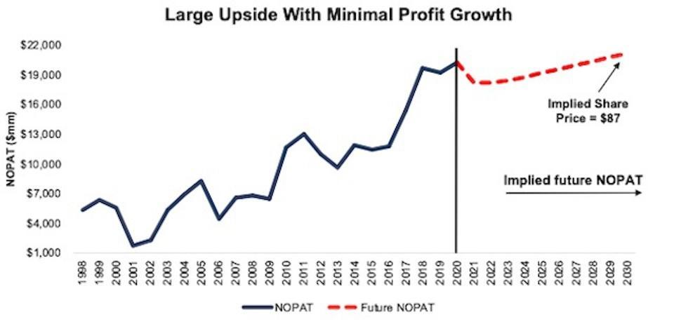 INTC DCF Valuation Scenario