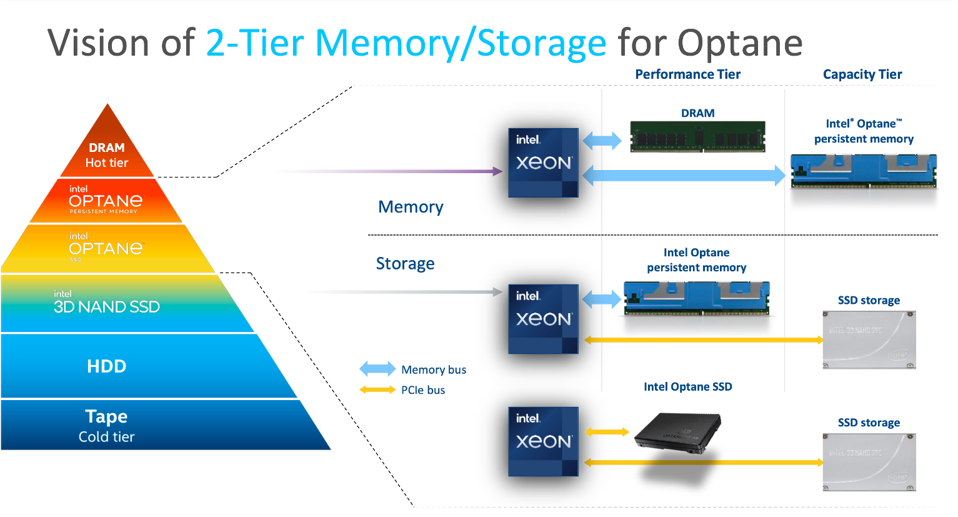 Intel's Vision of Two-Tier Optane Memory and Storage