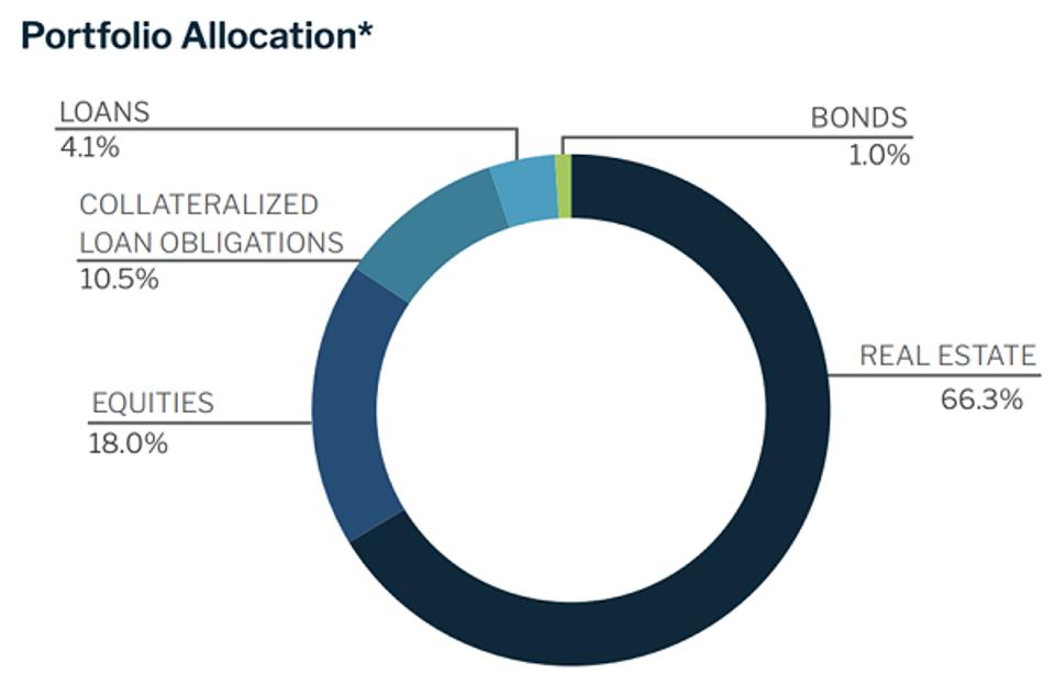 NexPoint Portfolio Allocation