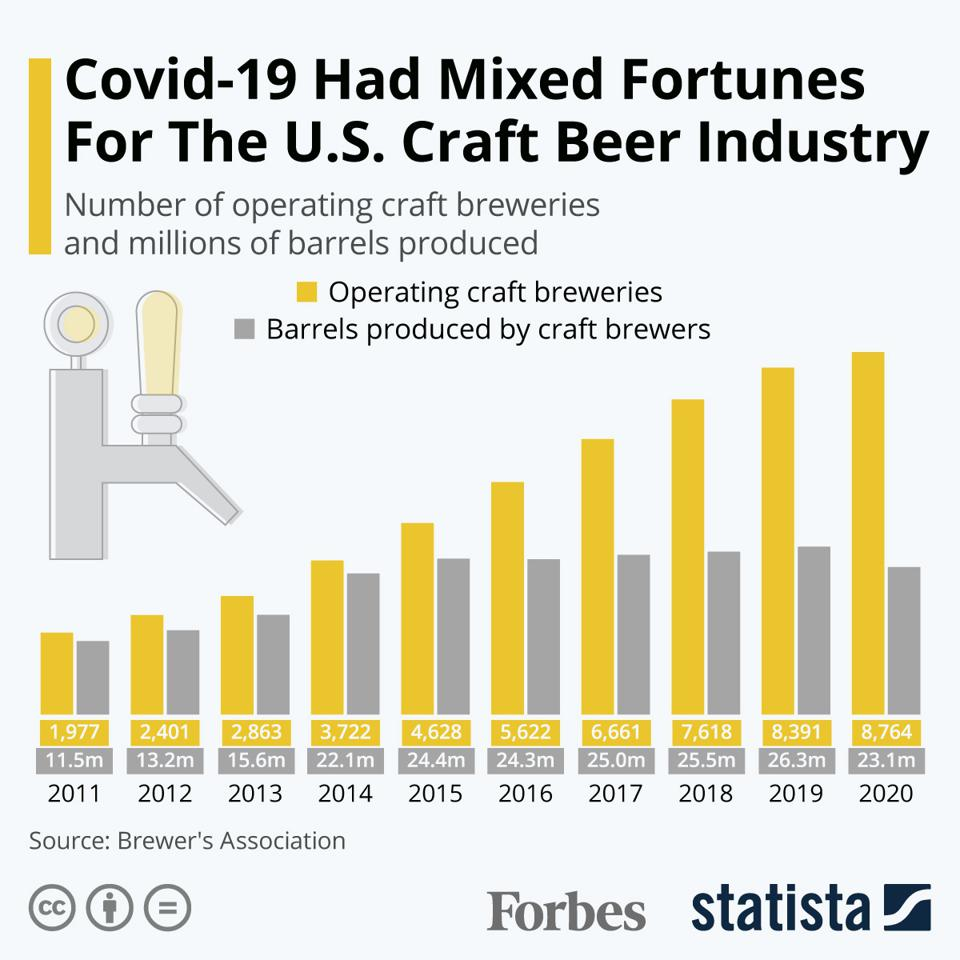Covid-19 Had Mixed Fortunes For The U.S. Craft Beer Industry