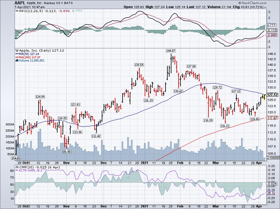 Apple Inc Simple Moving Average (AAPL)