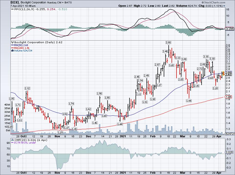 Simple moving average of Boxlight Corp (BOXL)