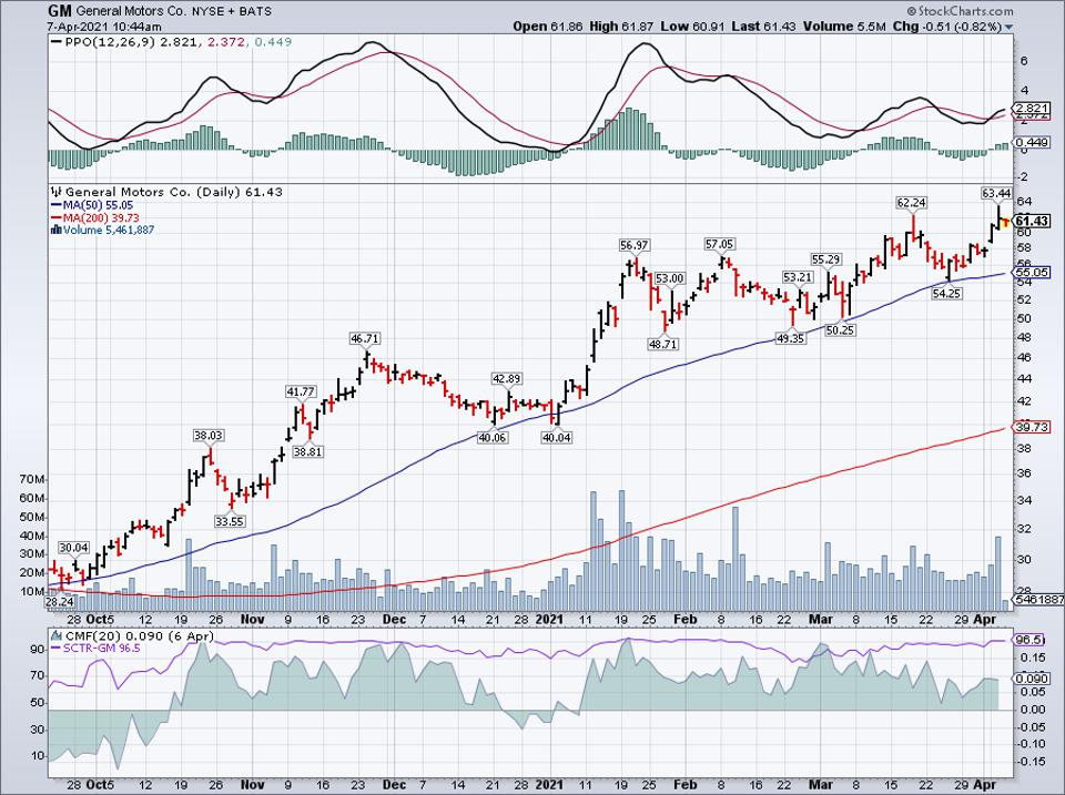 Simple moving average of General Motors Co (GM)